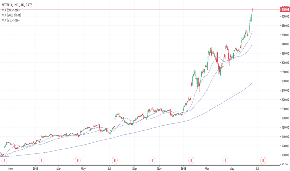 """NFLX: $NFLX shooting star = end of """"parabolic"""" run?"""