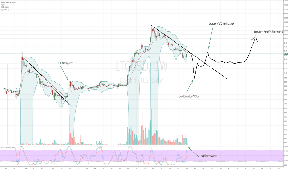 LTCUSD: Time to look at good ol' LTC again