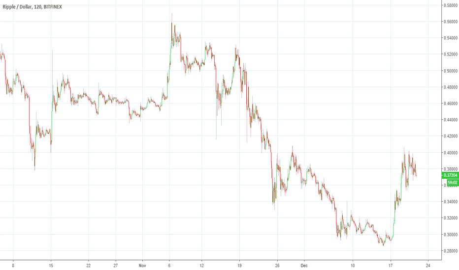 Xrpusd Ripple Price Continues