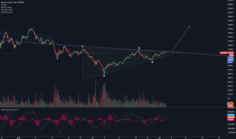 BTCUSD: Bitcoin is in the triangle.