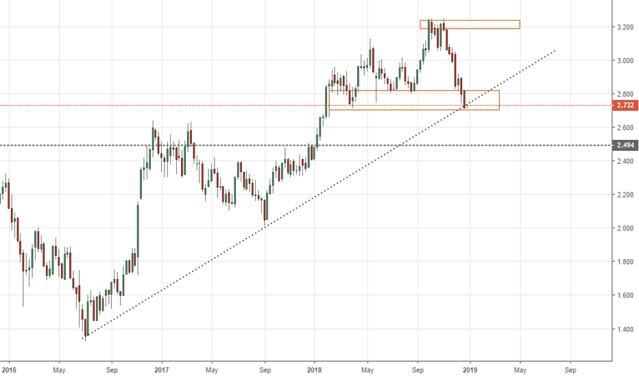 US10Y: Bonds Being Bearish? Long Side potential Trade at Trend Line