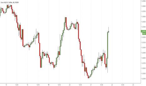 EURUSD:  FOMC zgodnie z planem. Powel zaczyna kadencję od podwyżek stóp