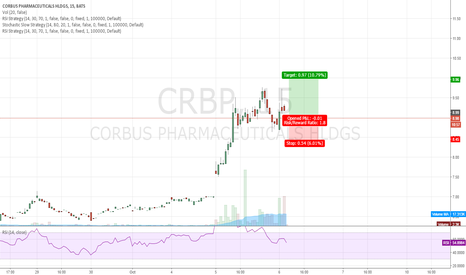 CRBP: Clear bullish signs for CRBP