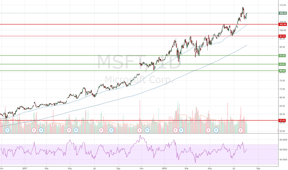 MSFT: MSFT - The Best Name In Tech (Long 12/21/18 $105 Calls)