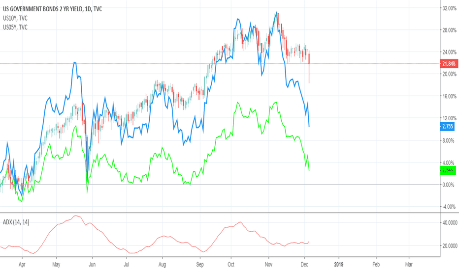 US02Y: Possible Recession  comparison US02 yield 5 and 10 years
