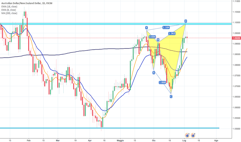 AUDNZD: IPOTESI IDEA SHORT SU CROSS AUDNZD