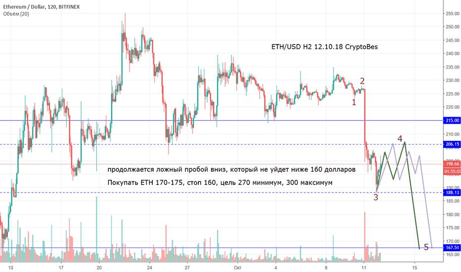 ETHUSD: Уточняем движение и выбираем вход на покупку ETH/USD