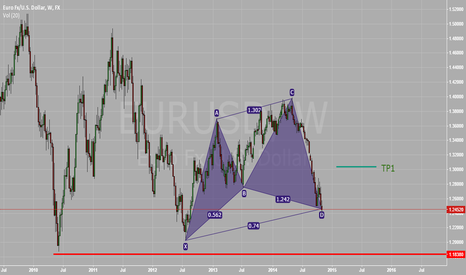 EURUSD: Big Cypher pattern on EURUSD