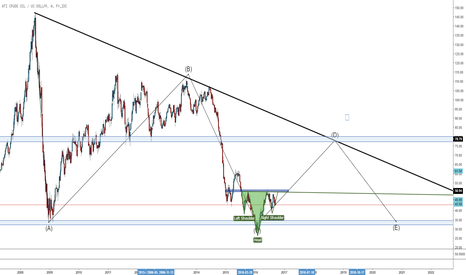 USDWTI: WTi Long Term view