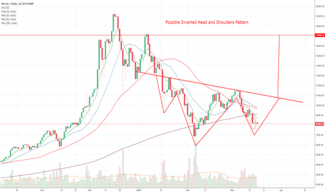 BTCUSD: Possible Inverted Head and Shoulders Pattern on Bitcoin