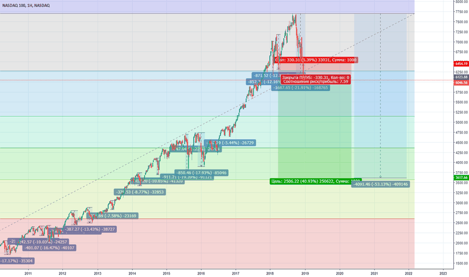 NDX: Прогноз NASDAQ100