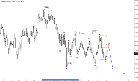NZDJPY: NZDJPY : Flat Seems Completed, Lower Level In View