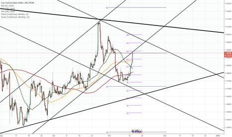EURCAD: EUR/CAD 4H Chart: Meets strong resistance