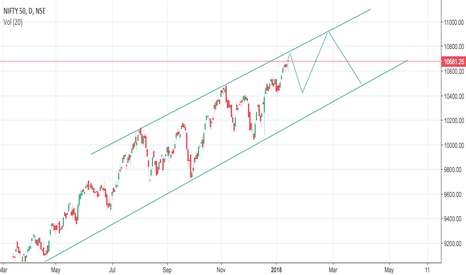NIFTY: Nifty...Possible target 10430, SL 10800