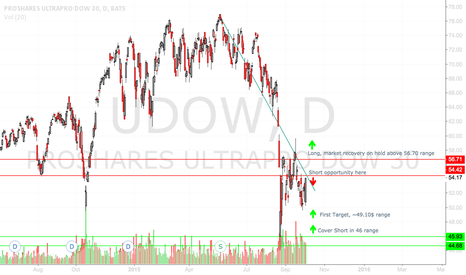 UDOW: Strength in the Market Waning- 3x Leveraged Short Play