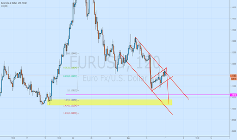EURUSD: Bearish flag eurusd