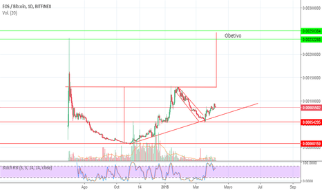 EOSBTC: Cup and Handle EOS/BTC
