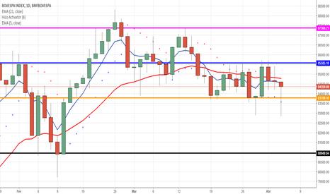 IBOV: IBOV tem pregão com muita volatilidade