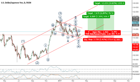 USDJPY: Possible Wave 5 to follow completion of Wave 4 (ZigZag)