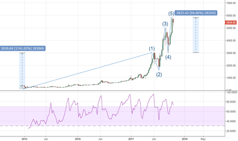 BTCUSD: Bitcoin completes 5-wave advance