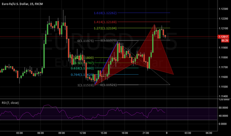 EURUSD: Cypher Pattern on EUR/USD