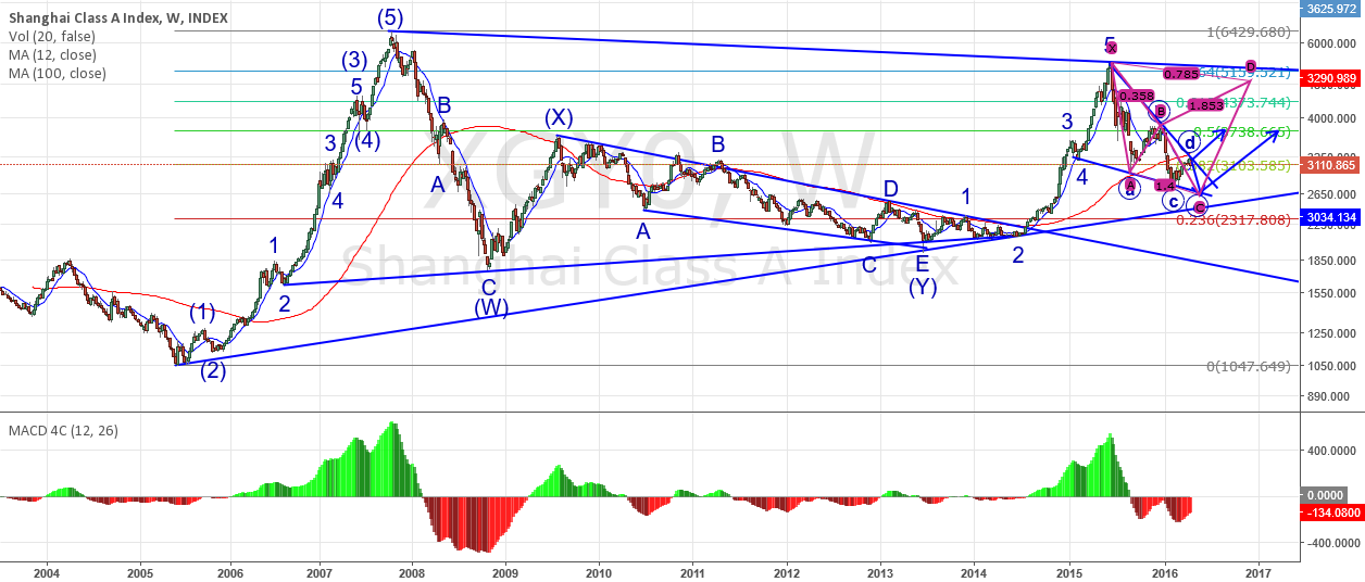 Elliott wave analysis on Shanghai Class A Index (2016-04-24)