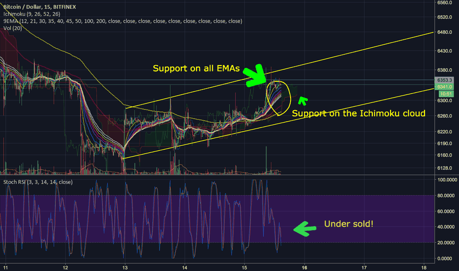 BTCUSD: Lots of reasons to think a bull run is in the works!