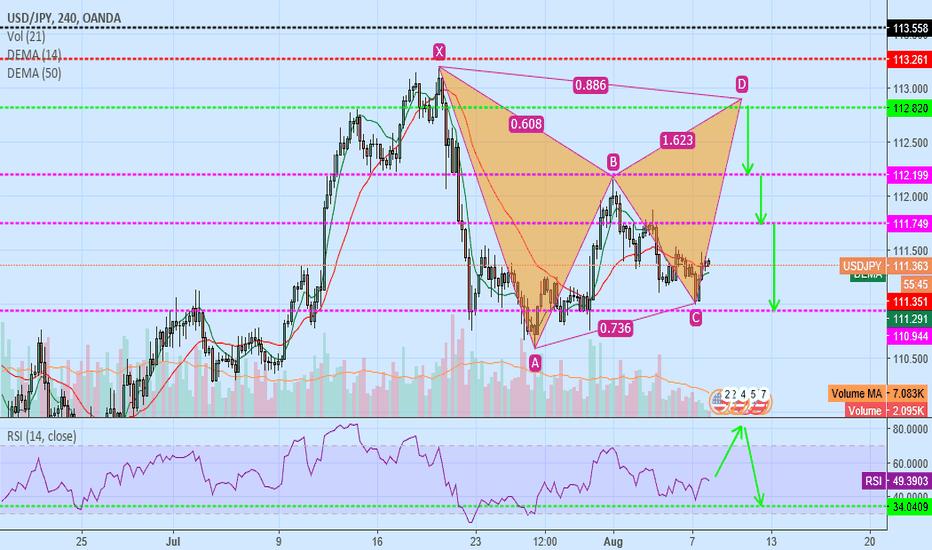 USDJPY: usd/jpy sell bat pattern