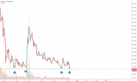 INSETH: Fourth touch of resistance INS/ETH Binance