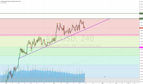 AUDUSD: Neutral Position - AUDUSD