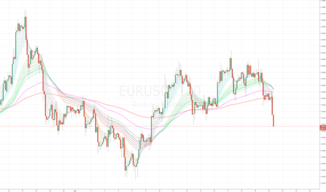 EURUSD: Can you go to a casino and not gamble?