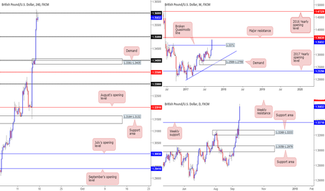 GBPUSD: Anyone looking for longs above 1.36?