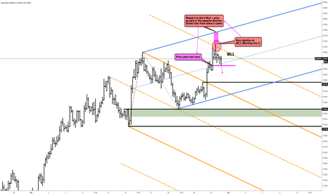 AUDUSD: AUDUSD - Some Rules Of A/R