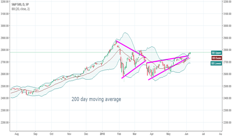 SPX: SPX - going higher