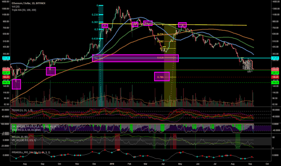 ETHUSD: Potential Downside ETH targets, $150-180