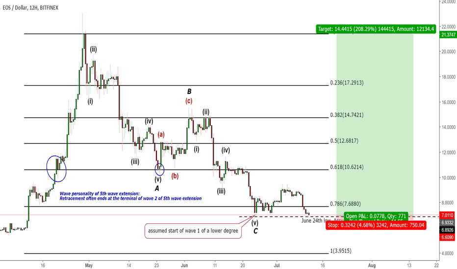 EOSUSD: EOS- Do we give leeway for 100% retracement in leveraged market?