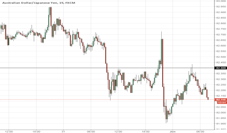 AUDJPY: Selling >82.40 3PM