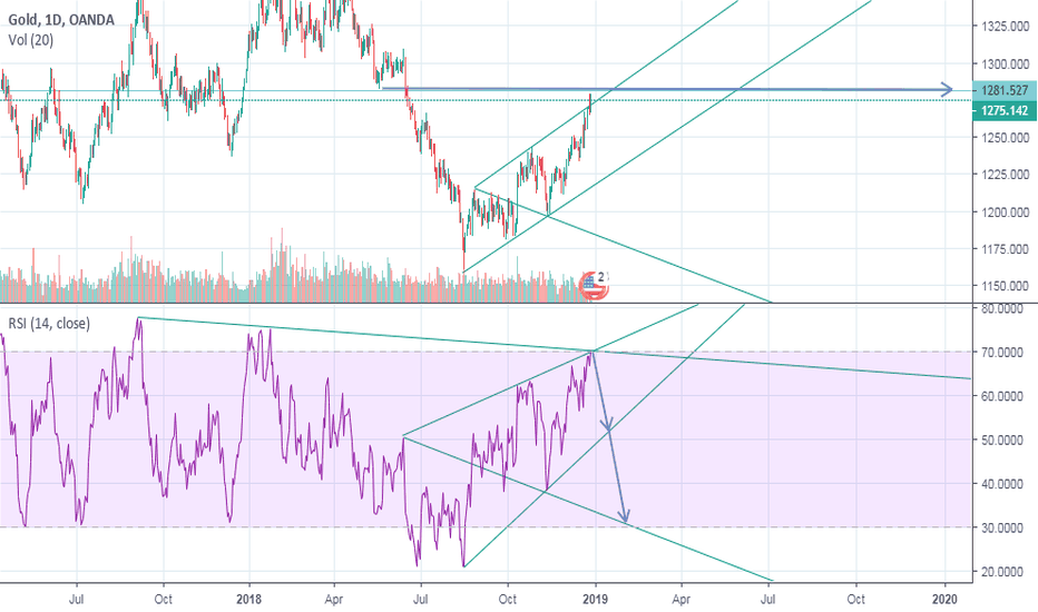 XAUUSD: gold ready  to fall