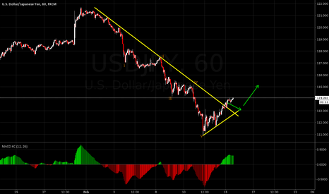 USDJPY: USDJPY going up