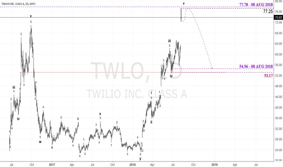 TWLO: $TWLO - Nears Corrective Decline; CROW Eyes 54.56 - 08 AUG 2018