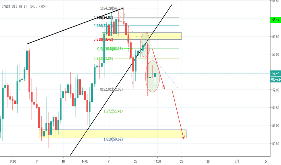 USOIL: 4h USOIL inside bar trade