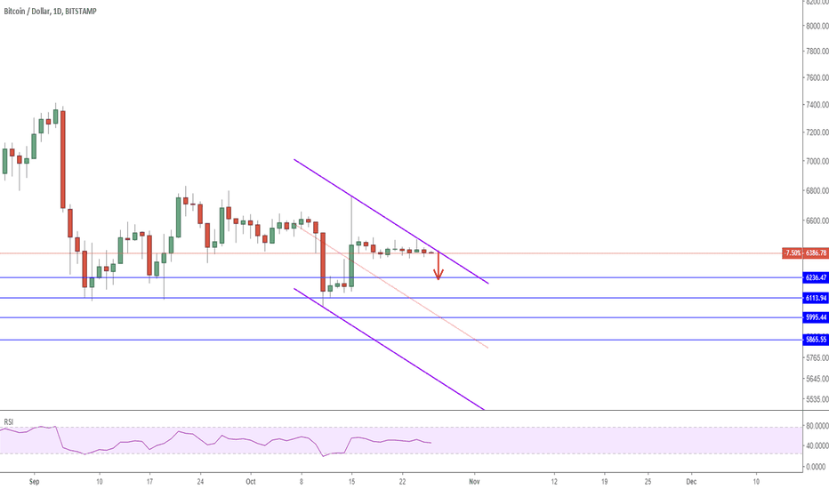 BTCUSD: 2610 BTCUSD 4 targets are marked for sellers