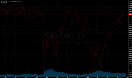SPX500: Just a test