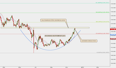 EURJPY: EURJPY ROUNDED BOTTOM IN PLAY