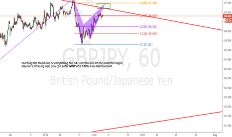 GBPJPY: GBPJPY Big Opportunity to Short (0.618% +Bat Pattern+trend line)
