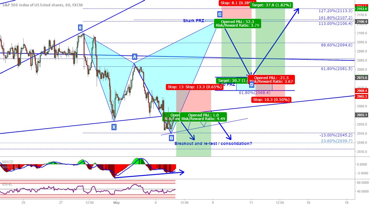 S&P500: Bearish breakout trade + alternate option...