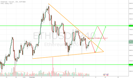 ETHUSD: Strategy: Buy on today ETHUSD, Ethereum/ Dollar.