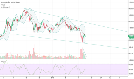 BTCUSD: A bounce with decreasing volume is not convincing