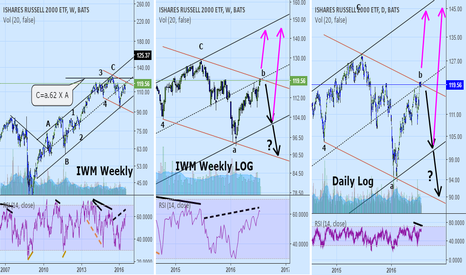 IWM: IWM: Battle of the channels. Which one will win?
