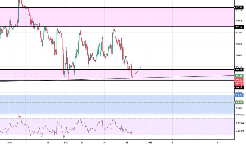 DXY: DXY Potential Long